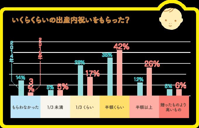 イラストグラフ
